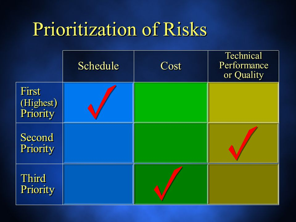 Prioritization of Risks Schedule Cost Technical Performance or Quality First (Highest ) Priority Second Priority Third Priority