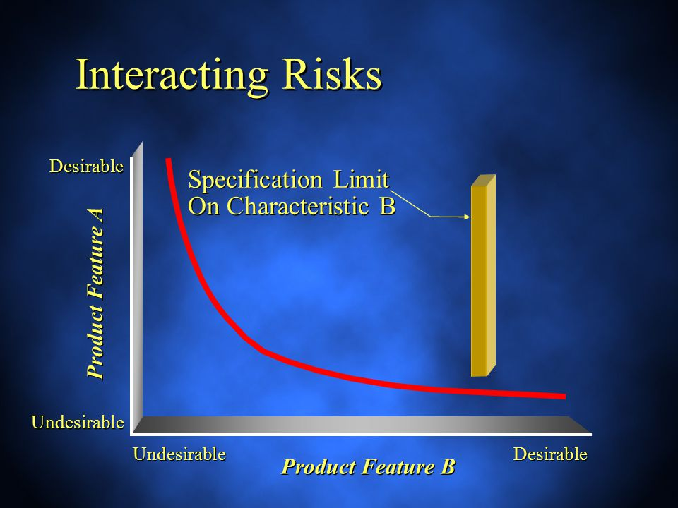 Specification Limit On Characteristic B Interacting Risks Product Feature A Product Feature B Desirable Undesirable Desirable