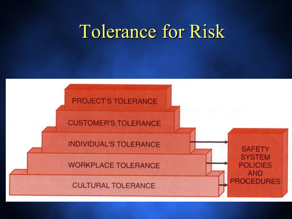 Tolerance for Risk