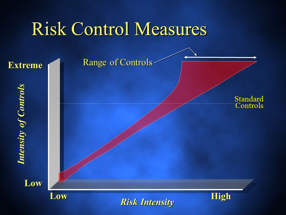Risk Control Measures Intensity of Controls Risk Intensity Standard Controls High Range of Controls Low Extreme