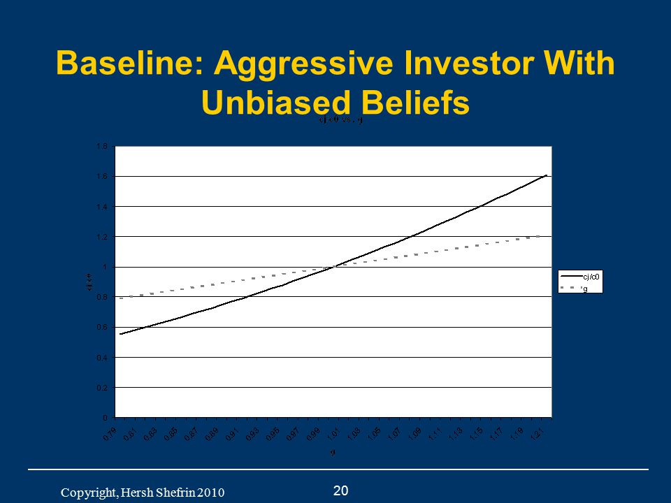 20 Copyright, Hersh Shefrin 2010 Baseline: Aggressive Investor With Unbiased Beliefs