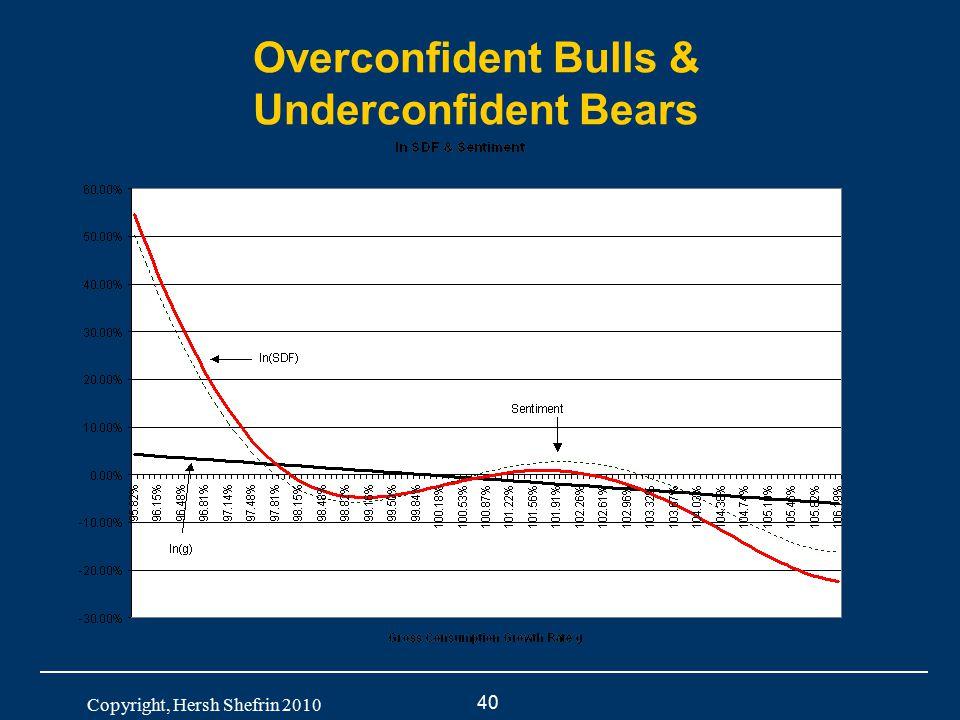 40 Copyright, Hersh Shefrin 2010 Overconfident Bulls & Underconfident Bears