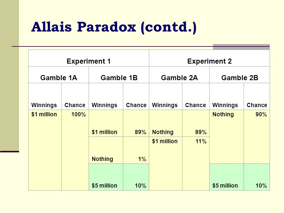 Allais Paradox (contd.)  To see this we should note that the two sets of lottery are similar in that 89% of the outcomes are identical.
