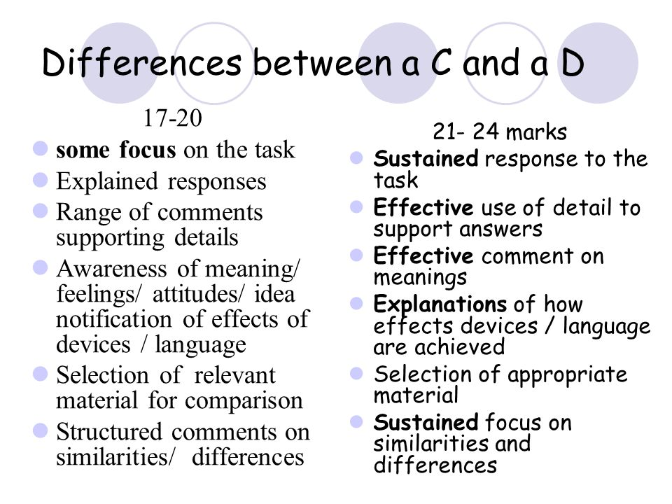 Differences between a C and a D 17-20 some focus on the task Explained responses Range of comments supporting details Awareness of meaning/ feelings/