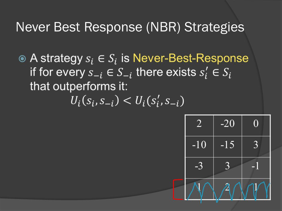 Never Best Response (NBR) Strategies  0-202 3-15-10 3-3 121
