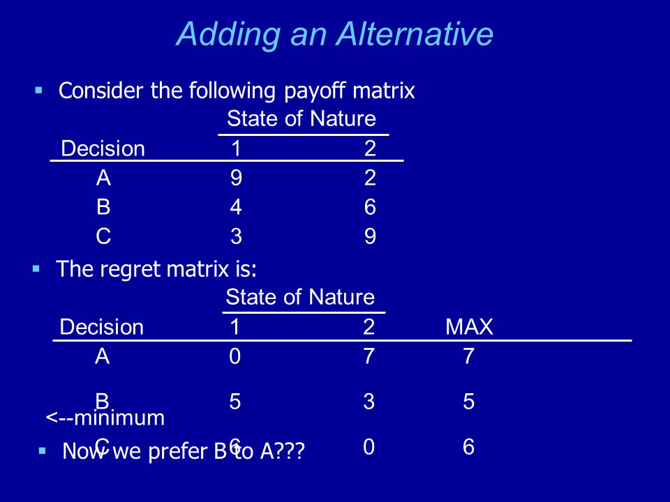 Adding an Alternative  Consider the following payoff matrix  The regret matrix is: State of Nature Decision 1 2 A9 2 B46 C39 State of Nature Decision 1 2 MAX A0 7 7 B535 <--minimum C606  Now we prefer B to A
