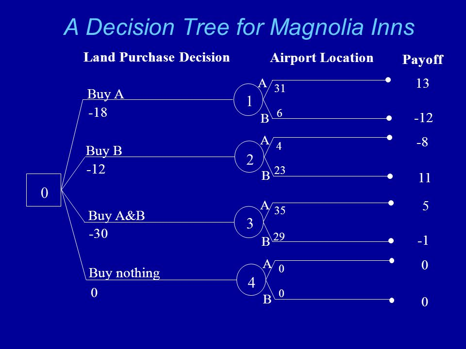 A Decision Tree for Magnolia Inns 0 1 2 3 4 Buy A -18 Buy B -12 Buy A&B -30 Buy nothing 0 Land Purchase Decision Airport Location A B A B B B A A Payoff 13 -12 -8 11 5 0 0 31 6 4 23 35 29 0 0