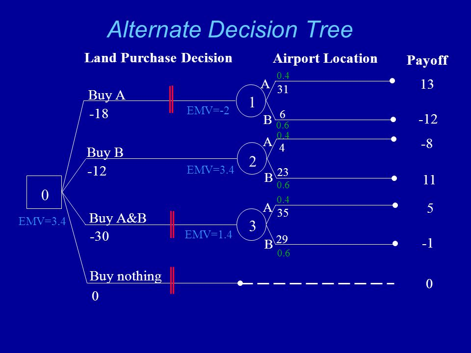 Alternate Decision Tree 0 1 2 3 Buy A -18 Buy B -12 Buy A&B -30 Buy nothing 0 Land Purchase Decision Airport Location A B A B B A Payoff 13 -12 -8 11 5 31 6 4 23 35 29 0.4 0.6 0.4 0.6 0.4 0.6 EMV=-2 EMV=3.4 EMV=1.4 EMV=3.4 0