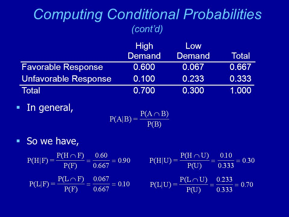 Computing Conditional Probabilities (cont'd)  In general,  So we have, High Low DemandDemand Total Favorable Response0.6000.0670.667 Unfavorable Response0.1000.2330.333 Total0.7000.3001.000