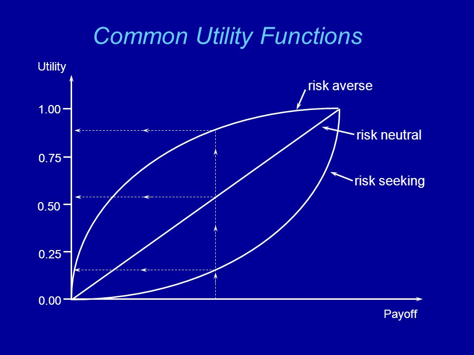 Common Utility Functions 0.00 0.25 0.50 0.75 1.00 Utility Payoff risk averse risk neutral risk seeking