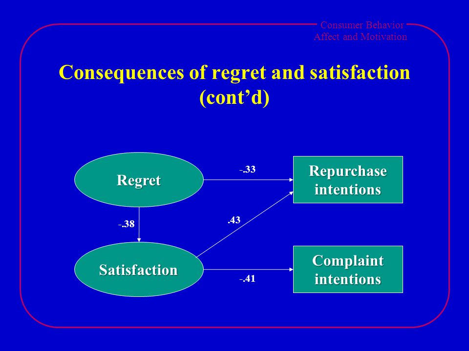 Consumer Behavior Affect and Motivation Consequences of regret and satisfaction (cont'd) Regret Satisfaction Repurchase intentions Complaint intentions -.38 -.33 -.41.43