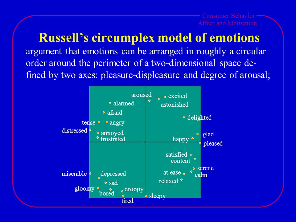 Consumer Behavior Affect and Motivation Russell's circumplex model of emotions argument that emotions can be arranged in roughly a circular order around the perimeter of a two-dimensional space de- fined by two axes: pleasure-displeasure and degree of arousal; alarmed afraid tenseangry distressed annoyed frustrated miserabledepressed sad gloomy bored droopy tired sleepy relaxed at ease calm serene content satisfied pleased happy glad delighted excited astonished aroused