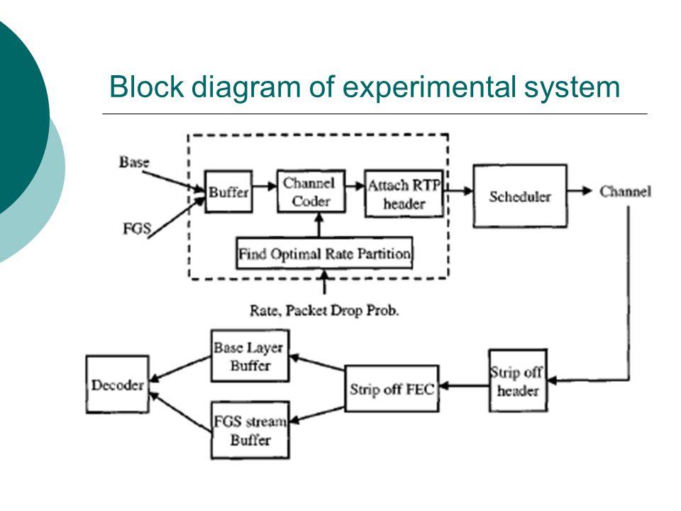 Block diagram of experimental system