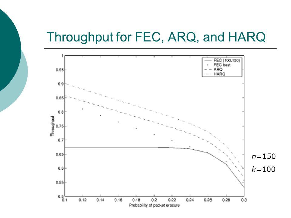 Throughput for FEC, ARQ, and HARQ n=150 k=100