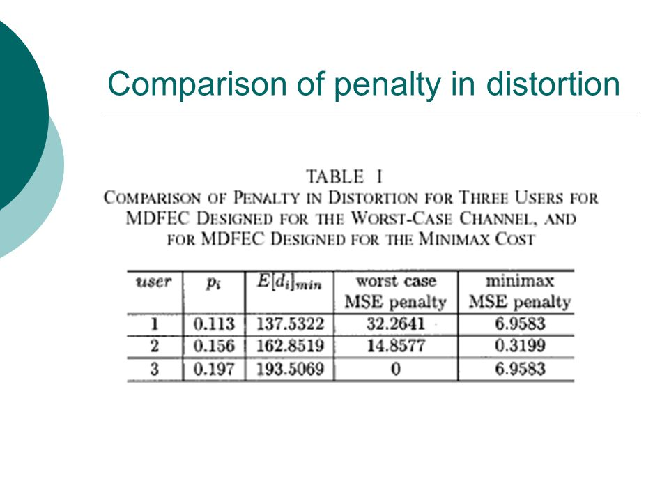 Comparison of penalty in distortion
