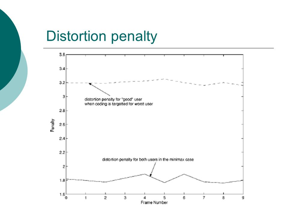 Distortion penalty