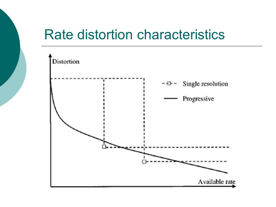 Rate distortion characteristics