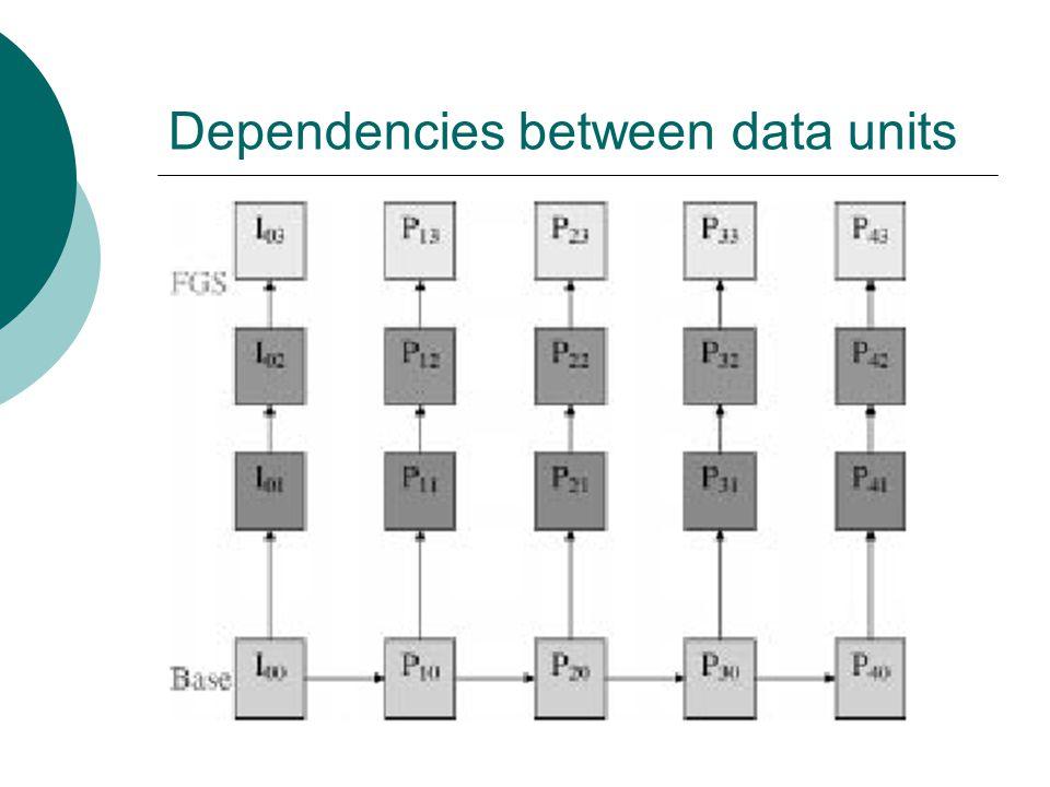 Dependencies between data units