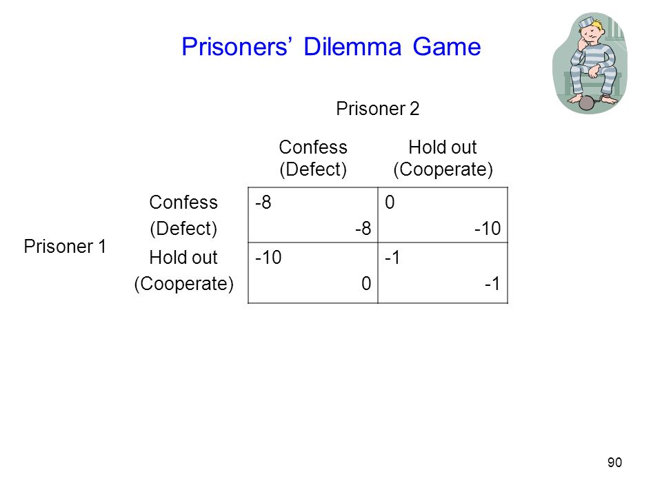 91 Prisoners' Dilemma Game Prisoner 2 Confess (Defect) Hold out (Cooperate) Prisoner 1 Confess (Defect) -8 0 -10 Hold out (Cooperate) -10 0 Whatever Prisoner 2 does, the best that Prisoner 1 can do is Confess