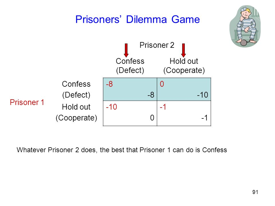 92 Prisoners' Dilemma Game Prisoner 2 Confess (Defect) Hold out (Cooperate) Prisoner 1 Confess (Defect) -8 0 -10 Hold out (Cooperate) -10 0 Whatever Prisoner 1 does, the best that Prisoner 2 can do is Confess.