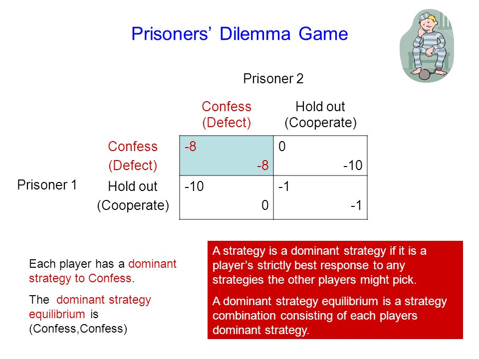 94 Prisoners' Dilemma Game Prisoner 2 Confess (Defect) Hold out (Cooperate) Prisoner 1 Confess (Defect) -8 0 -10 Hold out (Cooperate) -10 0 The payoff in the dominant strategy equilibrium (-8,-8) is worse for both players than (-1,-1), the payoff in the case that both players hold out.