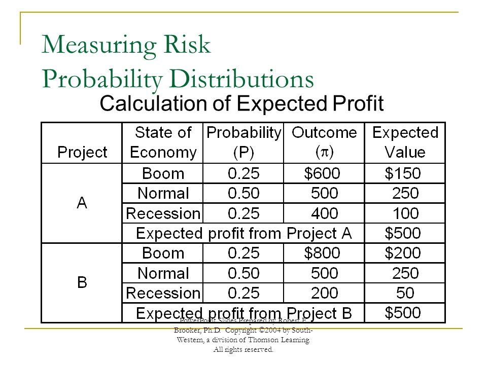 Measuring Risk Probability Distributions Discrete Probability Distribution –List of individual events and their probabilities –Represented by a bar chart or histogram Continuous Probability Distribution –Continuous range of events and their probabilities –Represented by a smooth curve PowerPoint Slides Prepared by Robert F.