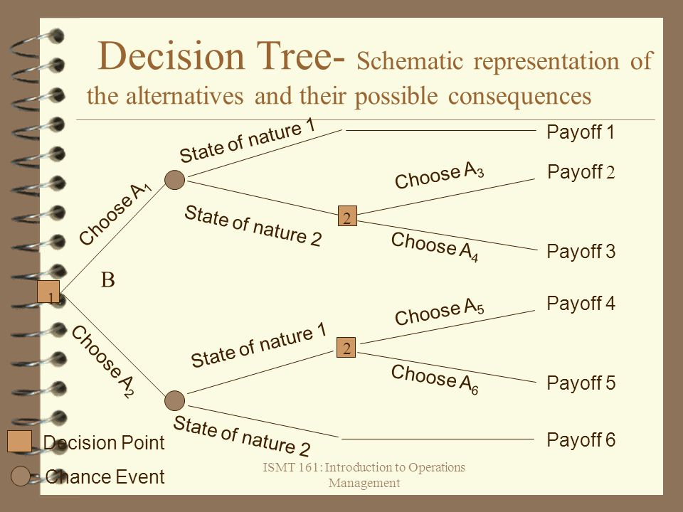 ISMT 161: Introduction to Operations Management Decision Tree- Schematic representation of the alternatives and their possible consequences State of n