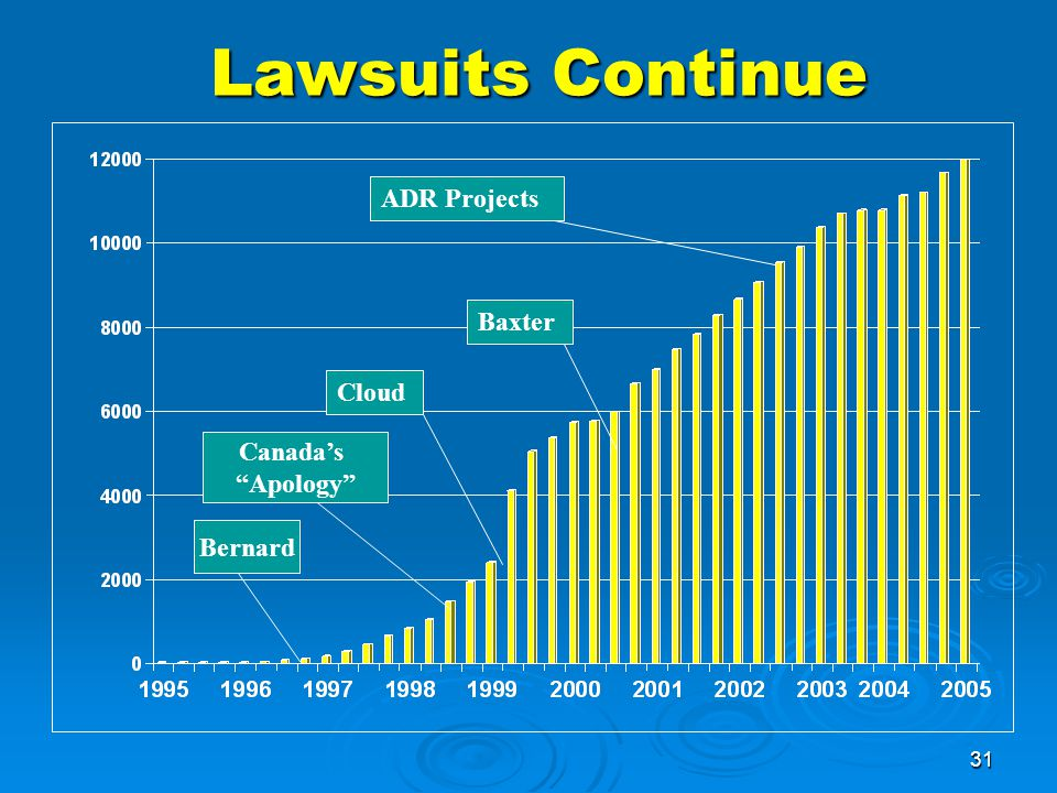 31 Lawsuits Continue Lawsuits Continue Bernard Canada's Apology Cloud Baxter ADR Projects