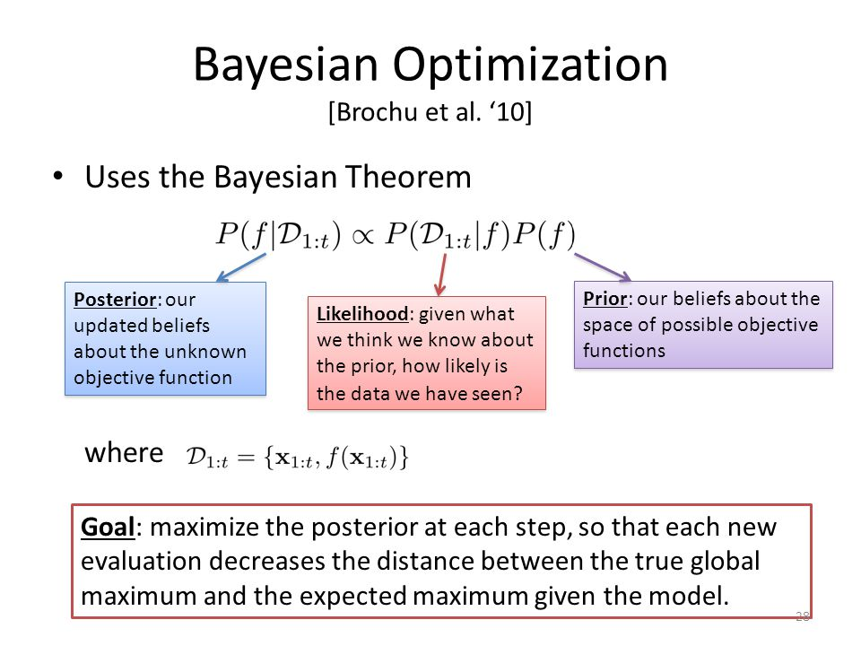 Bayesian Optimization [Brochu et al. '10] Uses the Bayesian Theorem where Prior: our beliefs about the space of possible objective functions Posterior