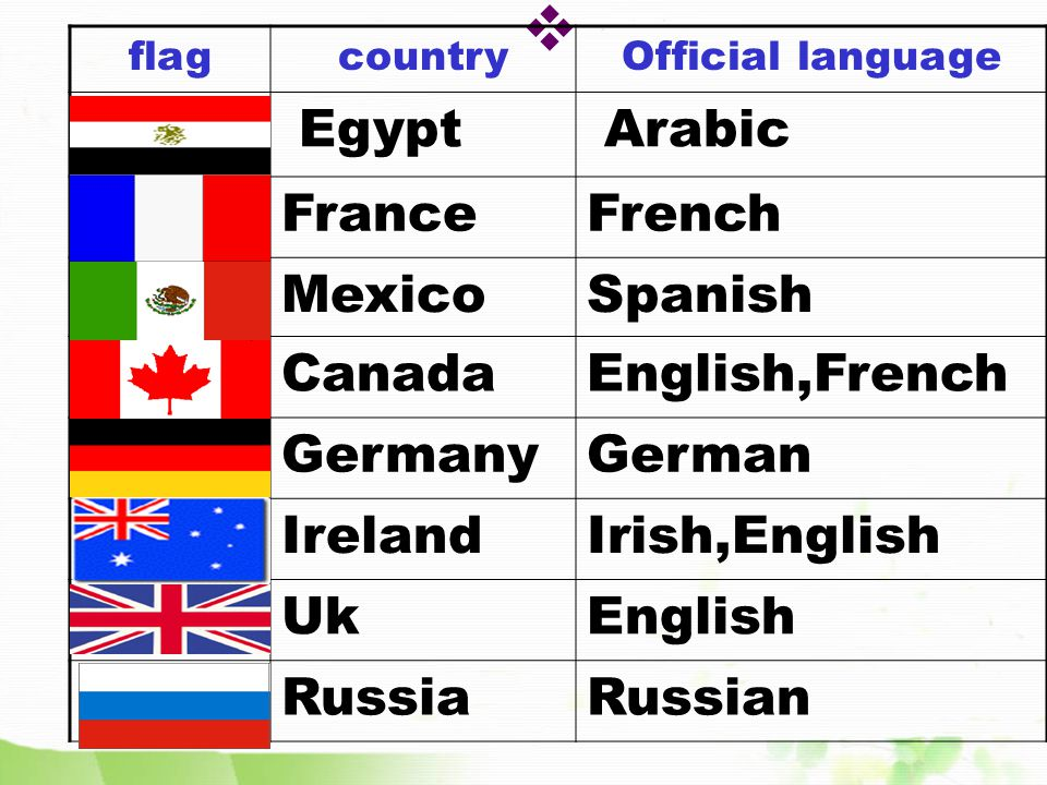 RussiaRussian Saudi ArabiaArabic SingaporeEnglish,Chinese, Malay,Tamil SpainSpanish SwitzerlandFrench,German, Italian UkEnglish USAEnglish