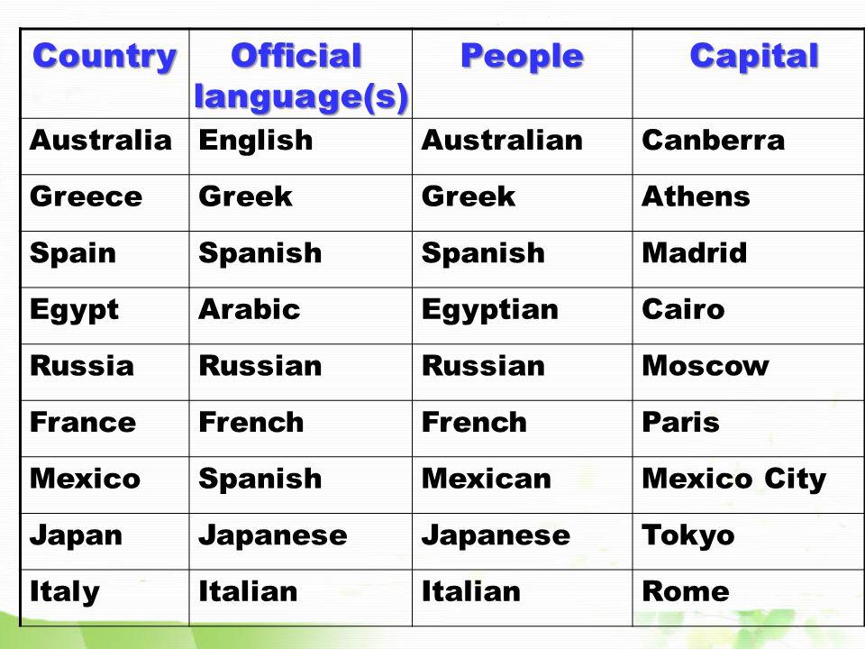 flagcountryOfficial language Egypt Arabic FranceFrench MexicoSpanish CanadaEnglish,French GermanyGerman IrelandIrish,English UkEnglish RussiaRussian