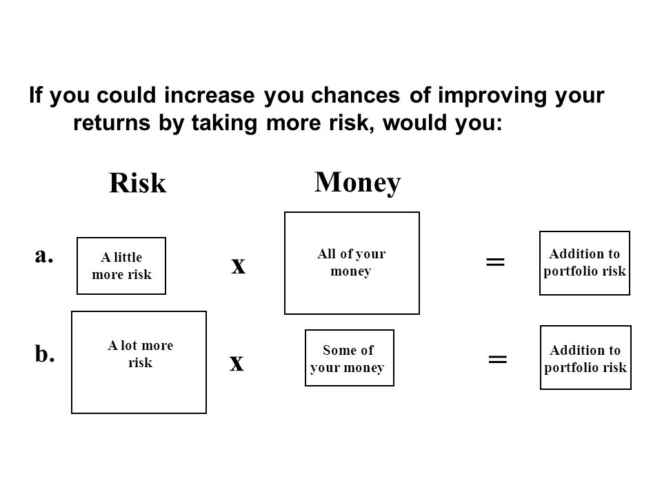If you could increase you chances of improving your returns by taking more risk, would you: Risk Money = x A lot more risk Some of your money Addition to portfolio risk = x All of your money A little more risk Addition to portfolio risk a.