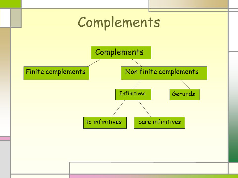 Complements Finite complementsNon finite complements Infinitives Gerunds to infinitivesbare infinitives