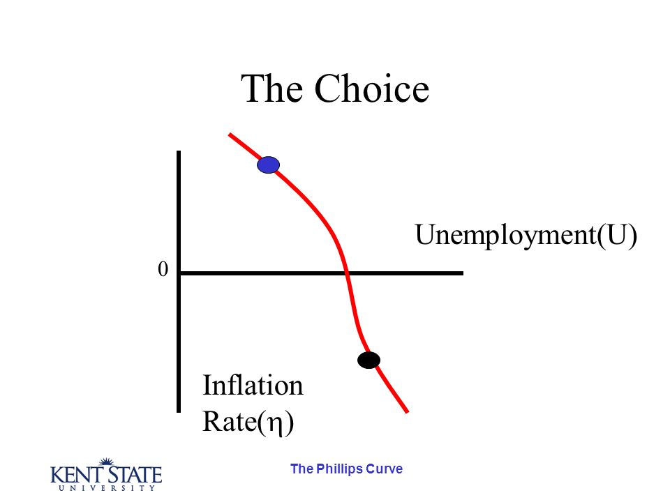 The Phillips Curve The Choice Inflation Rate(  ) Unemployment(U) 0