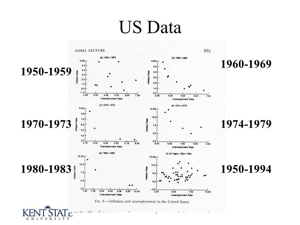 The Phillips Curve US Data 1950-1994 1974-1979 1960-1969 1980-1983 1970-1973 1950-1959
