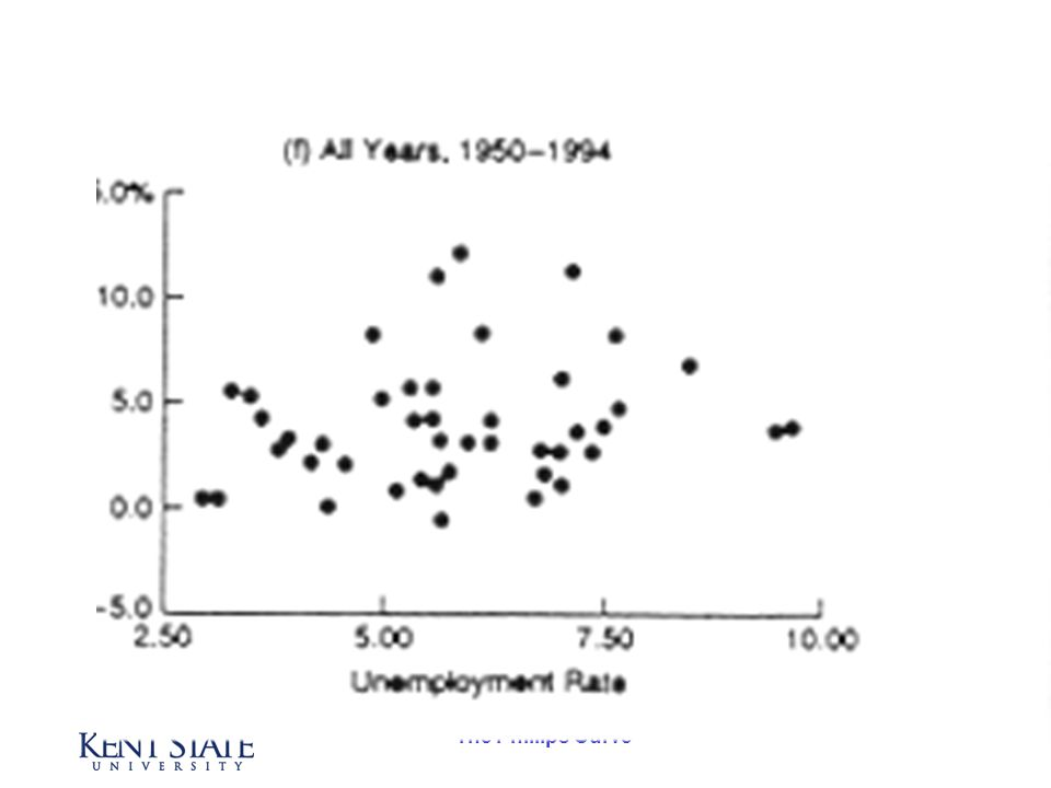 The Phillips Curve 1950-1994