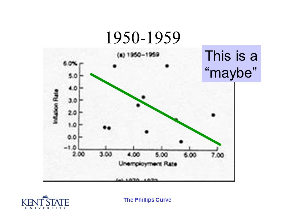 The Phillips Curve 1950-1959 This is a maybe