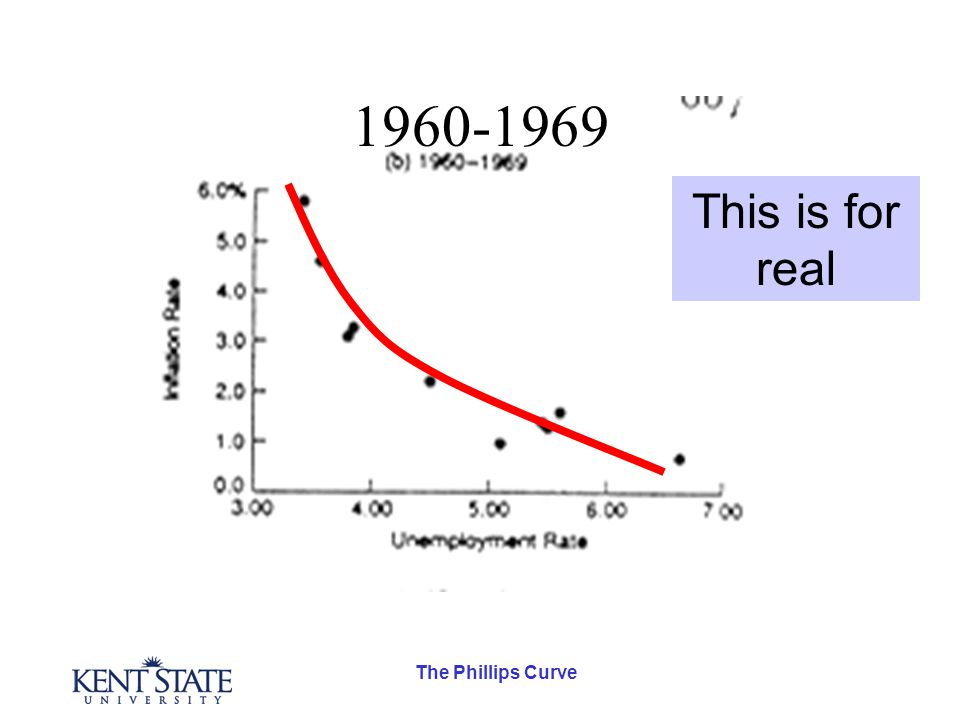The Phillips Curve 1960-1969 This is for real