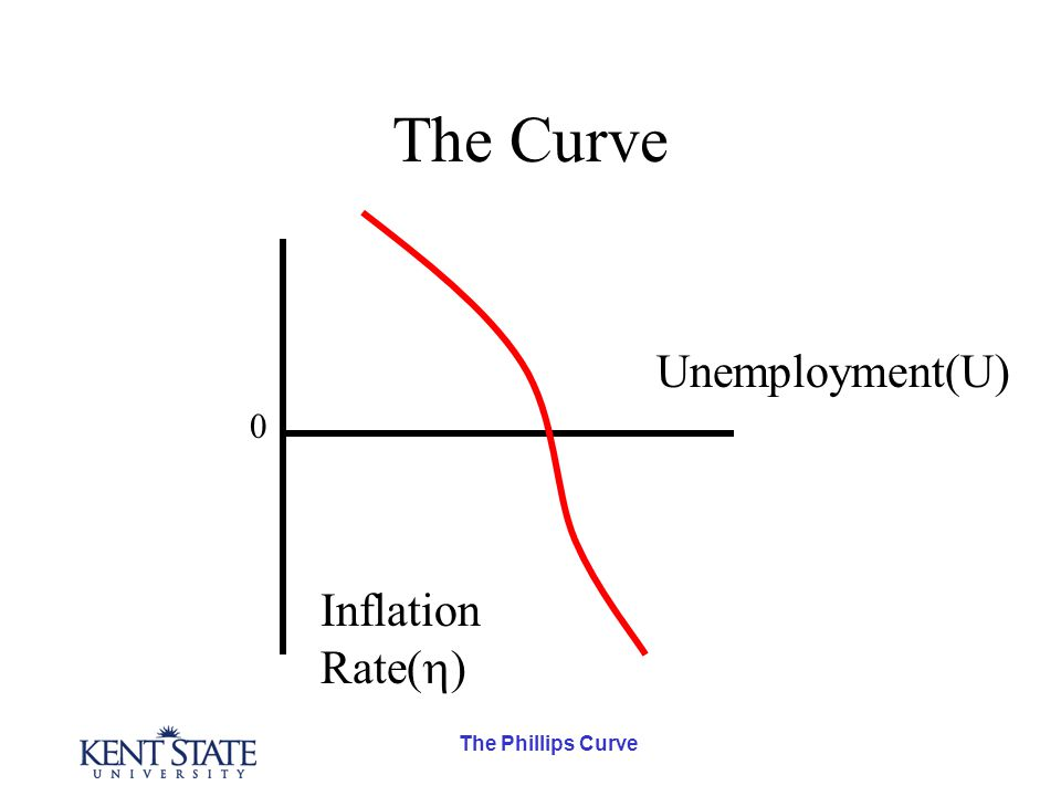 The Curve Inflation Rate(  ) Unemployment(U) 0