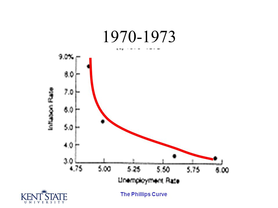 The Phillips Curve 1970-1973