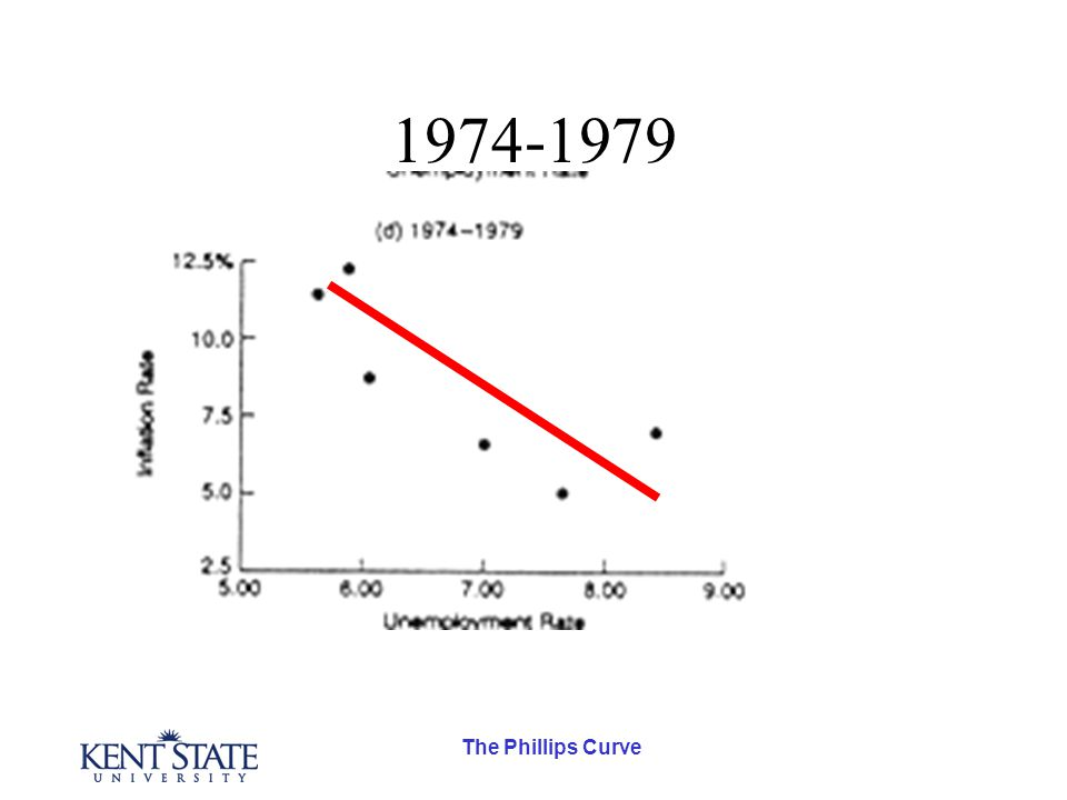 The Phillips Curve 1974-1979