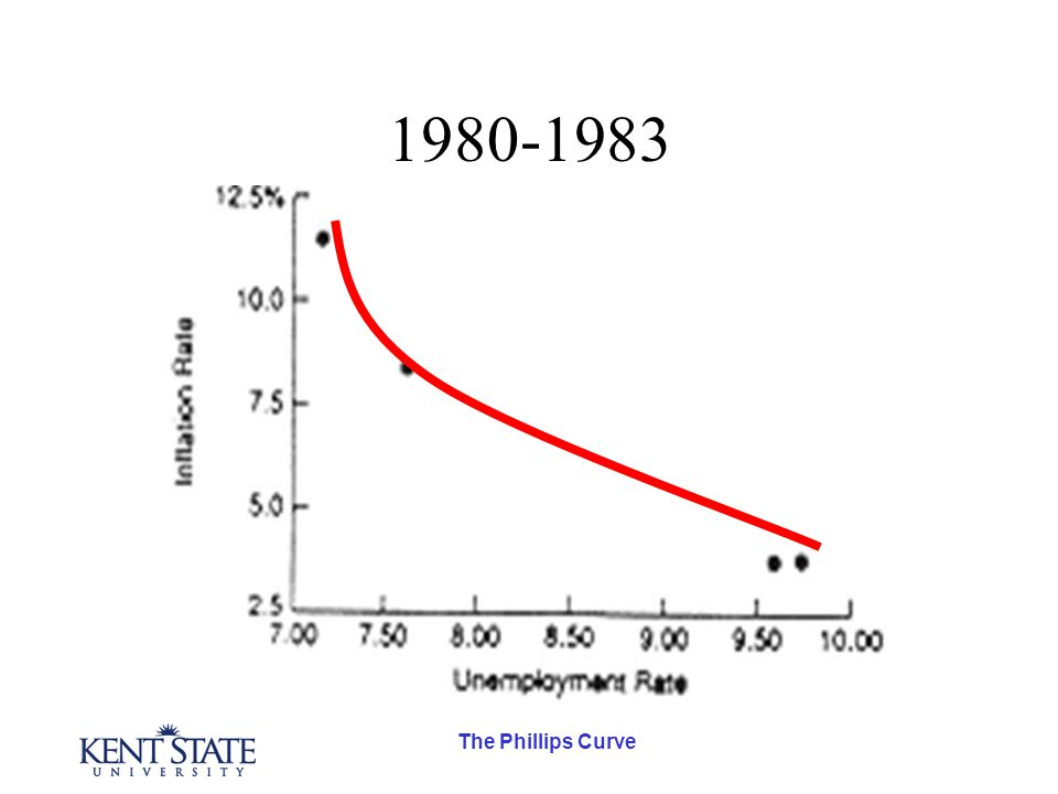 The Phillips Curve 1980-1983