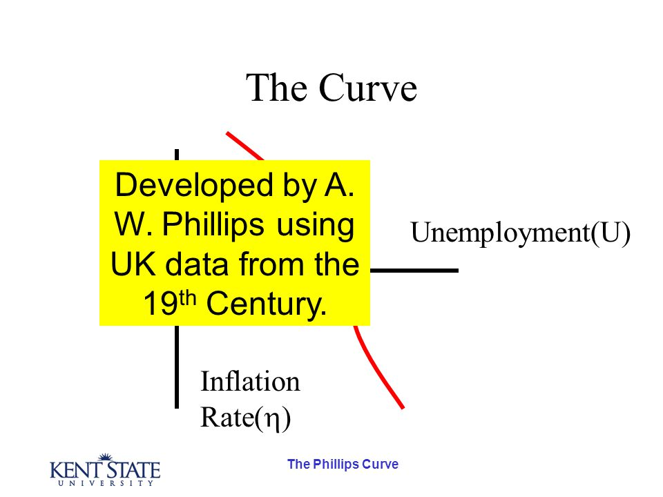 The Phillips Curve The Curve Inflation Rate(  ) Unemployment(U) 0 Developed by A.