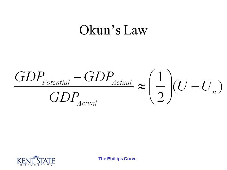 The Phillips Curve Okun's Law