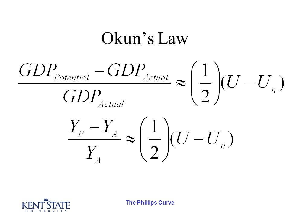 The Phillips Curve The Curve Inflation Rate(  ) Unemployment(U) 0 Okun's Law: 1% Unemployment costs  $200 Billion of GDP.
