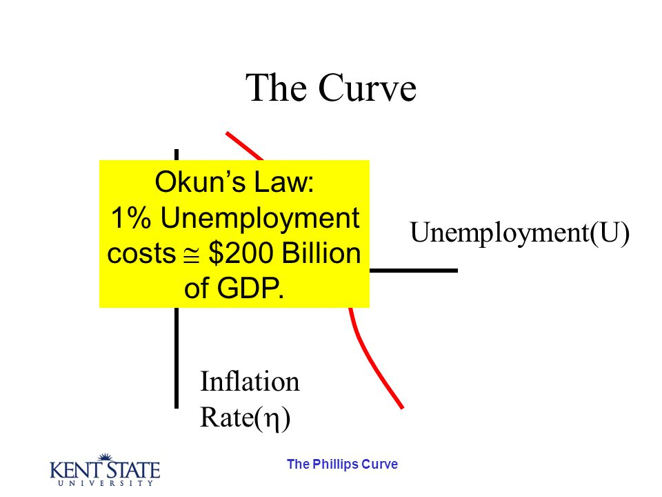The Phillips Curve What does it cost us?? r N =5% $500B D