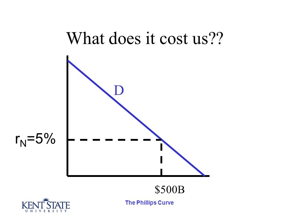 The Phillips Curve What does it cost us r N =5% $500B D