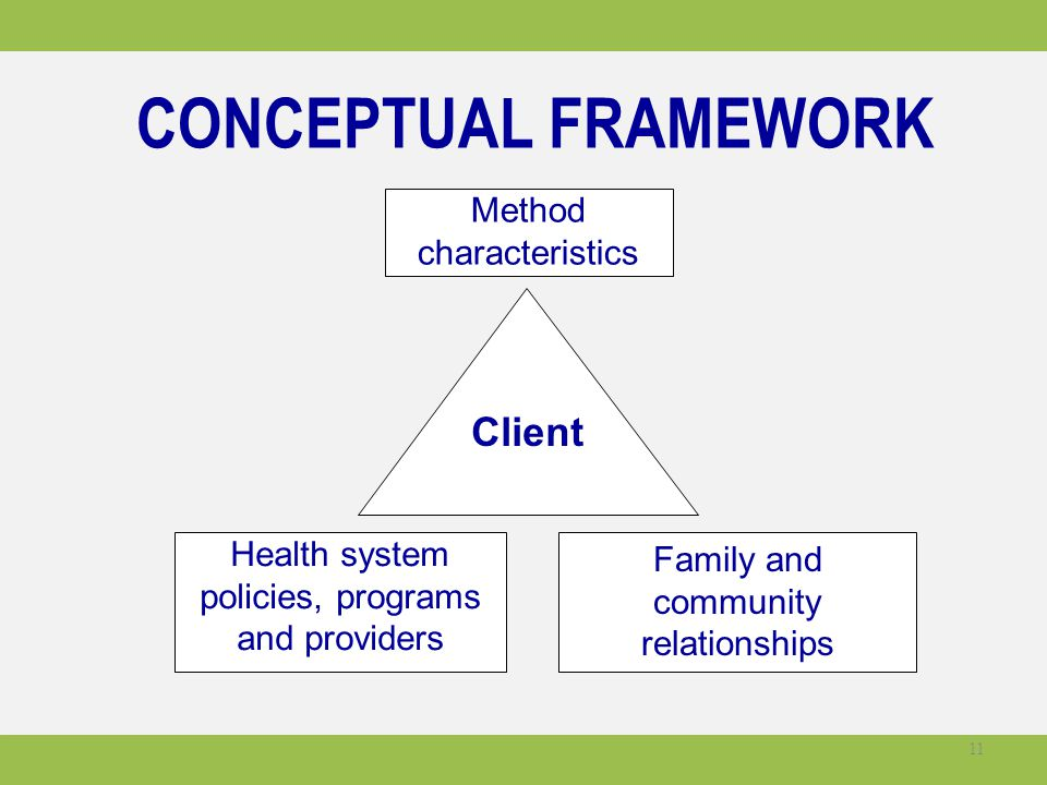 Client Health system policies, programs and providers Family and community relationships Method characteristics CONCEPTUAL FRAMEWORK 11