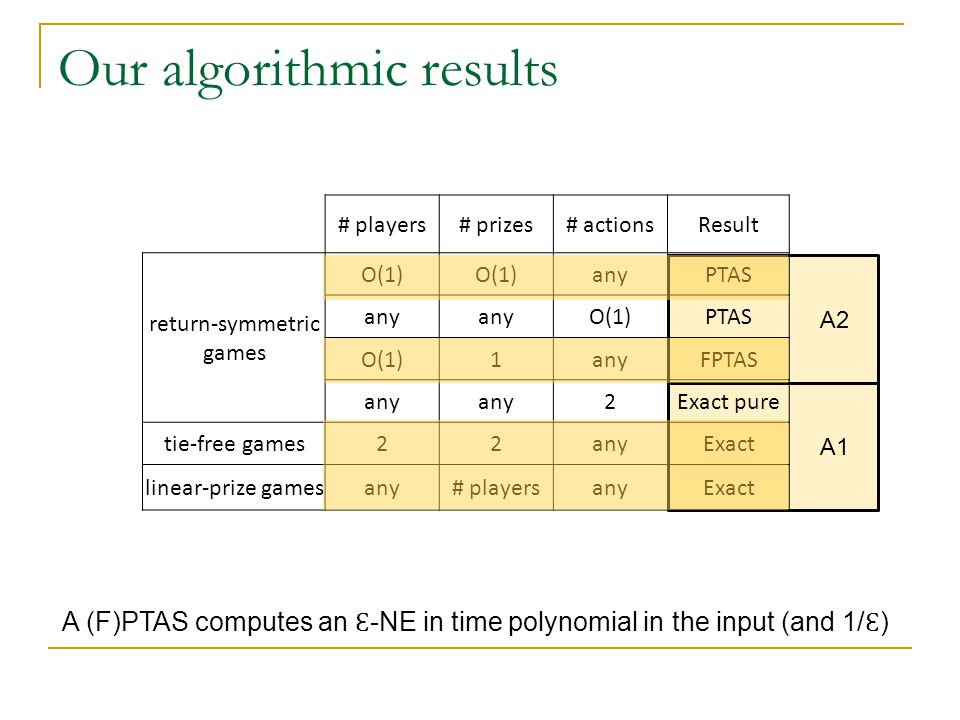 1 2 4 6 8 10 3 5 7 9 Games without ties Return values are all different  E.g., no two players ranked first, Google page rank Algorithm to find NEs of any 2-player such game 1 wins 2 wins 1.The support of a NE is a prefix of the strategies available to a player 2.There is a polynomial number of possible supports 3.It is well known that once having the support we can efficiently solve a 2-player game (essentially LP)