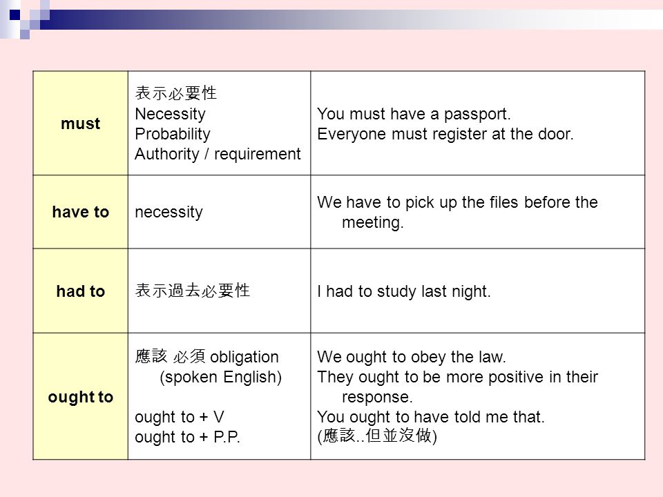 must 表示必要性 Necessity Probability Authority / requirement You must have a passport. Everyone must register at the door. have tonecessity We have to pic